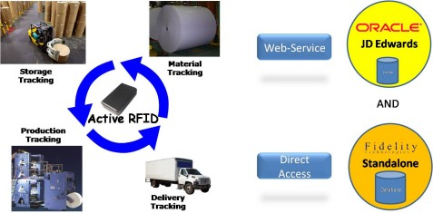 Paper Mill/ Warehouse Mgmt System